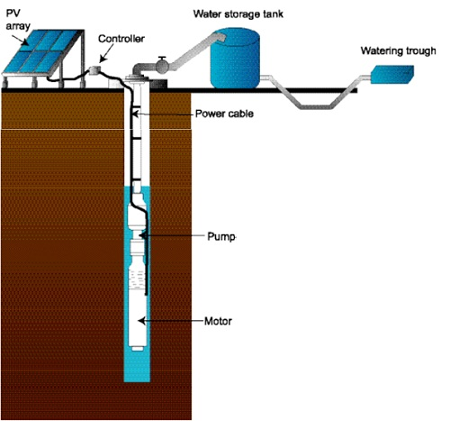 illustration of a solar powered water pump