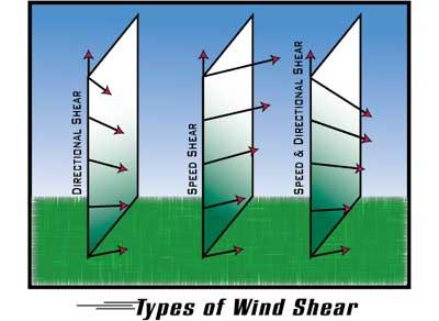Wind Shear Wind Turbines Wind Shear is a Meteorological