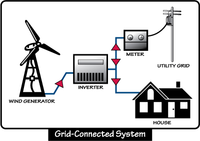 ... power grid connected to a wind energy system that runs wind power